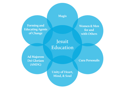 rsz jesuit education diagram